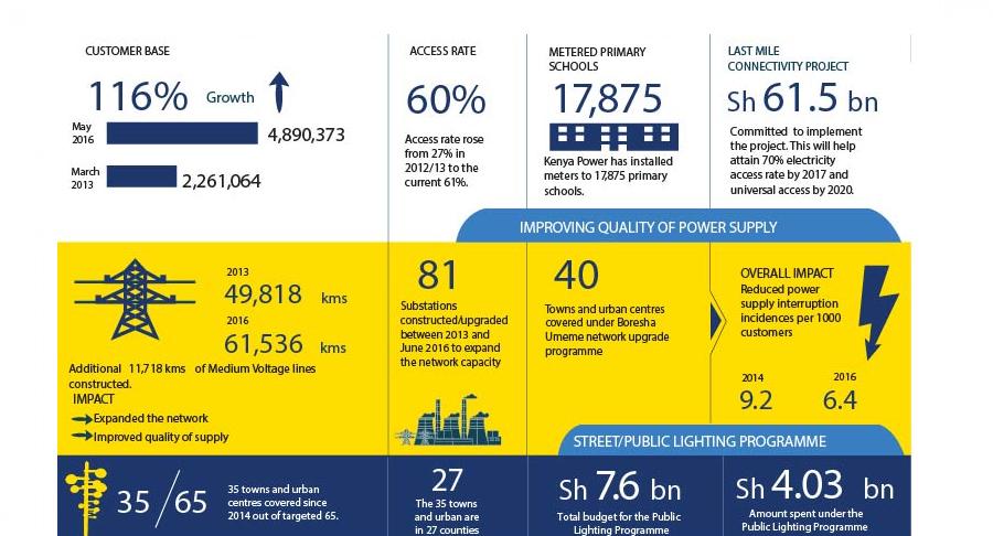 Milestones in Kenya's electricity access'