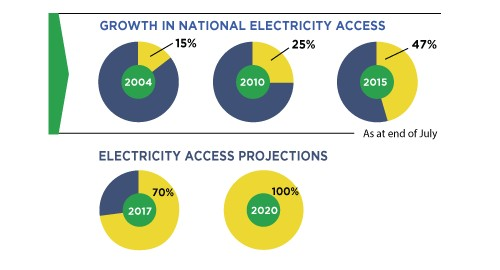 Throughout the last decade Kenya Power has successfully accomplished the above
