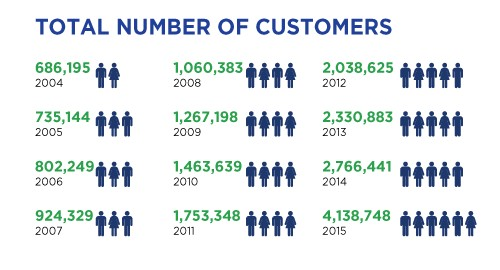 Our upgrade in infrastructure and strategic outreach has enabled us to grow our customer base